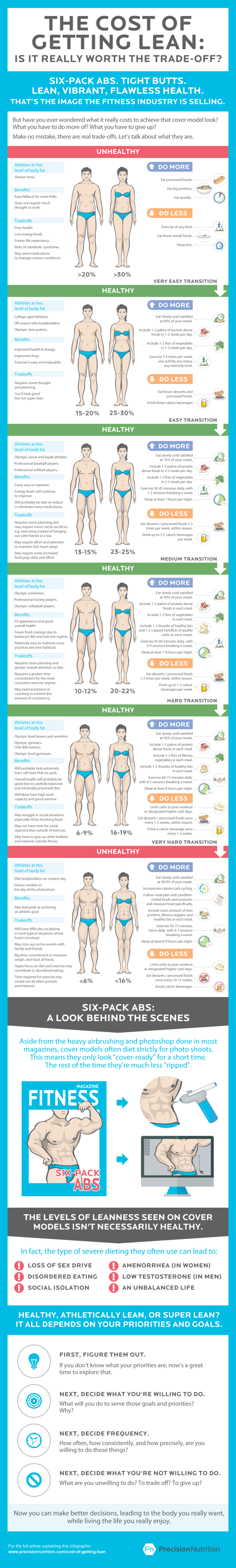 precision-nutrition-cost-of-getting-lean-infographic